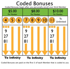 MyFunLife Coded Bonus