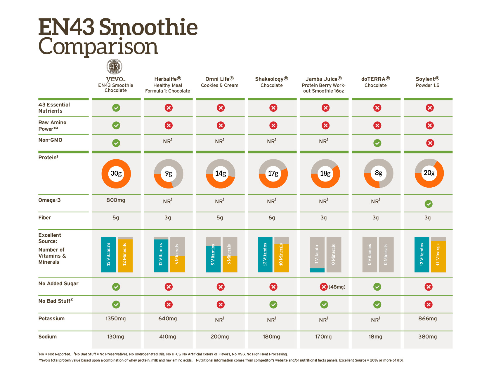 Yevo Smoothie comparison